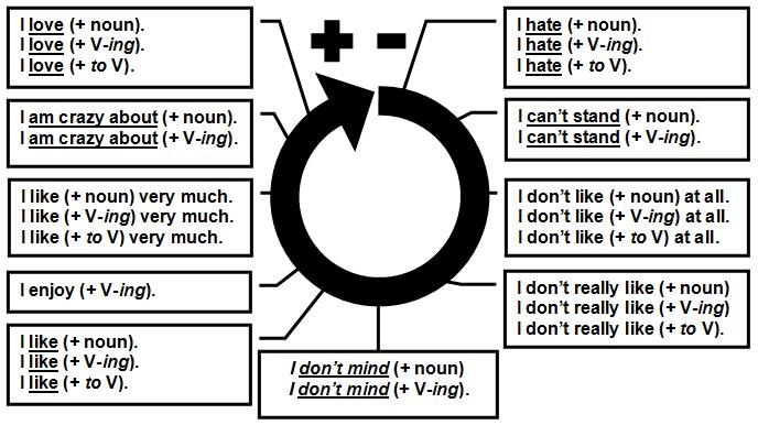 english likes and dislikes in a relationship
